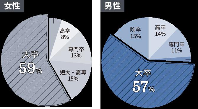ゼクシィ縁結びエージェント料金プランの比較から入会のサポートまで - %e5%a9%9a%e6%b4%bb